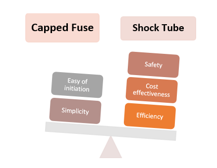 capped fuse