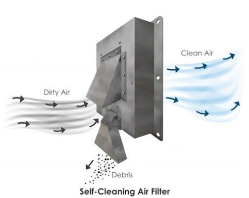 Air-Cleaning Blowers (ACBs)