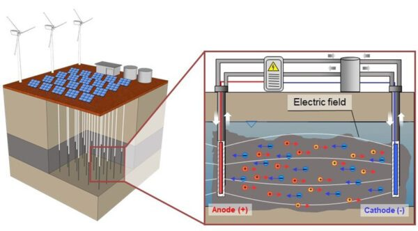 Illustration of metal extraction from a subsurface ore body via EK-ISL